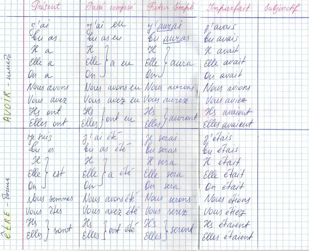 Тетрадка спряжения французских глаголов
